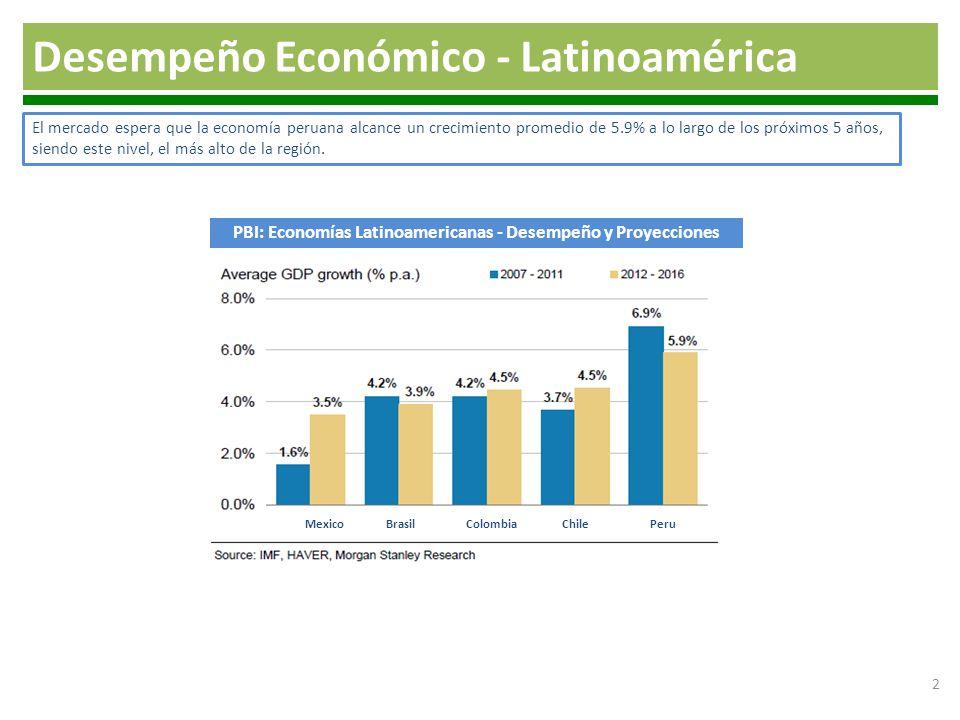 PBI: Economías Latinoamericanas - Desempeño y Proyecciones