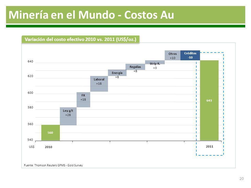 Variación del costo efectivo 2010 vs. 2011 (US$/oz.)