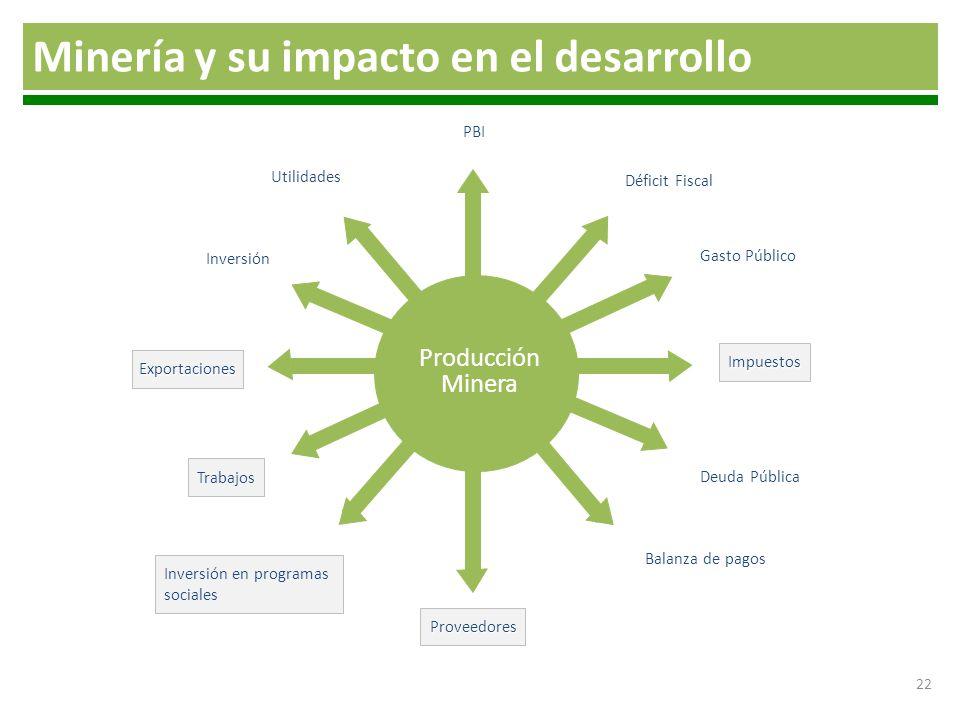 Minería y su impacto en el desarrollo