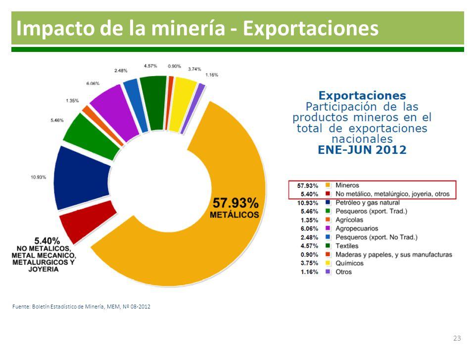 Impacto de la minería - Exportaciones