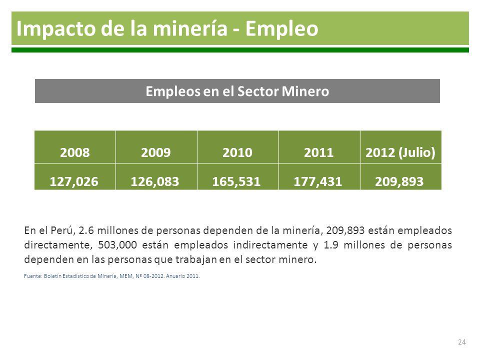 Empleos en el Sector Minero