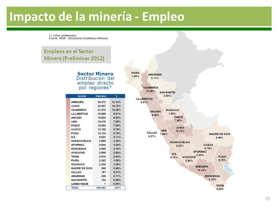 Impacto de la minería - Empleo