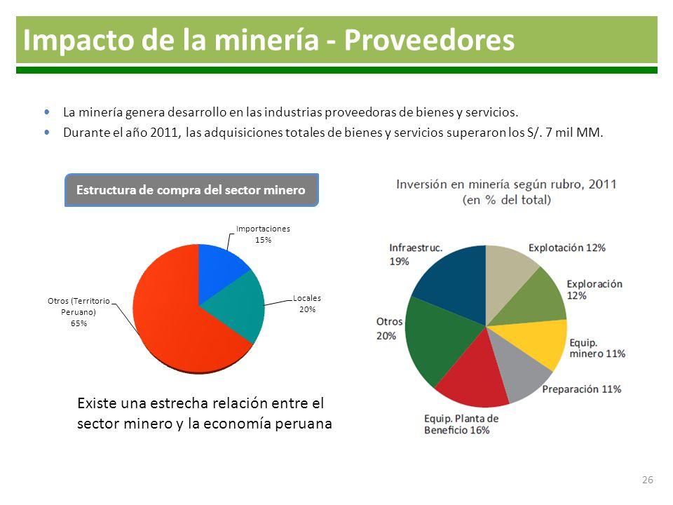 Estructura de compra del sector minero