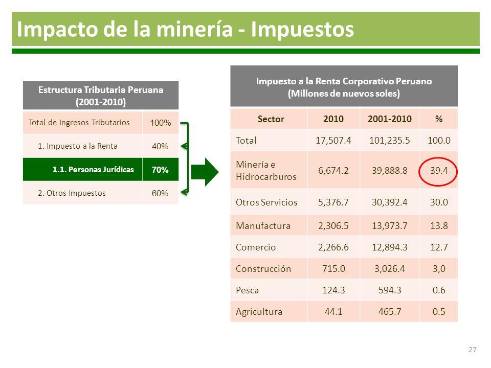Impacto de la minería - Impuestos