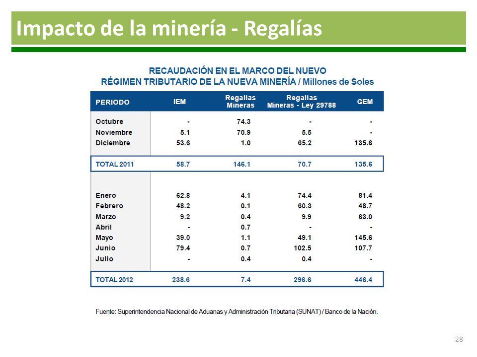 Impacto de la minería - Regalías
