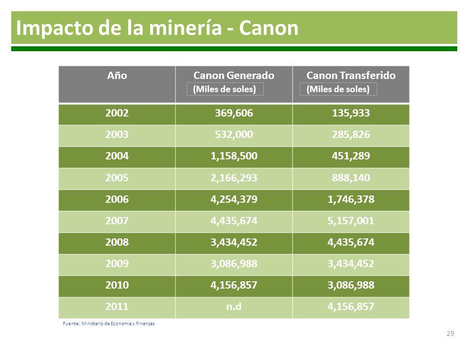 Impacto de la minería - Canon