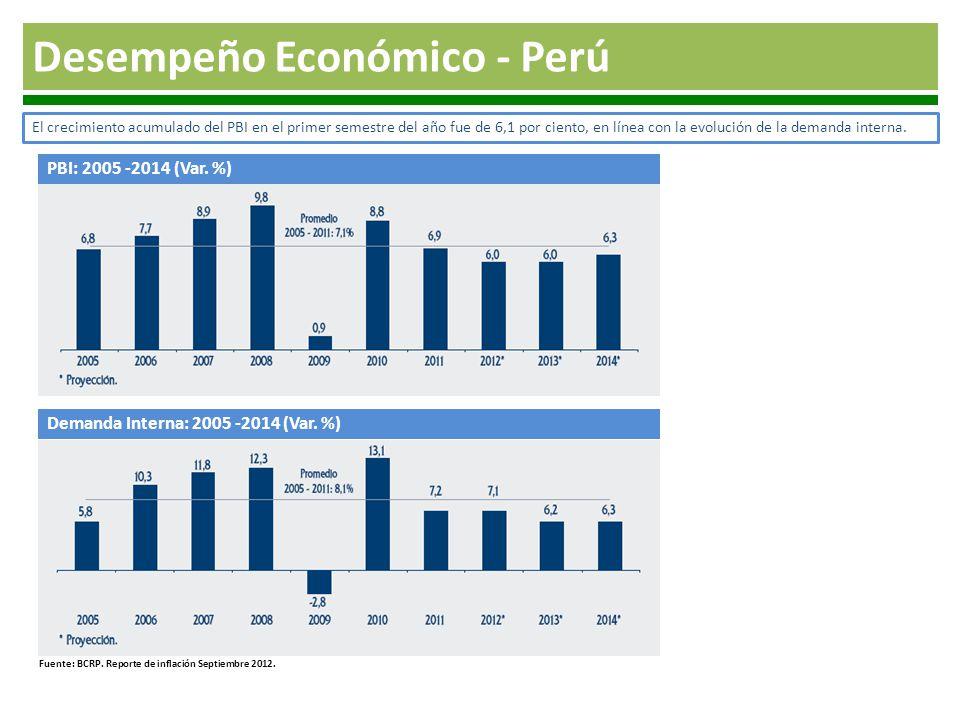 Desempeño Económico - Perú