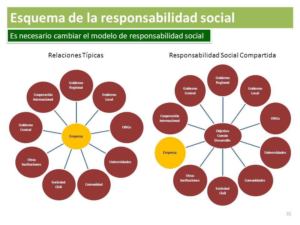 Responsabilidad Social Compartida