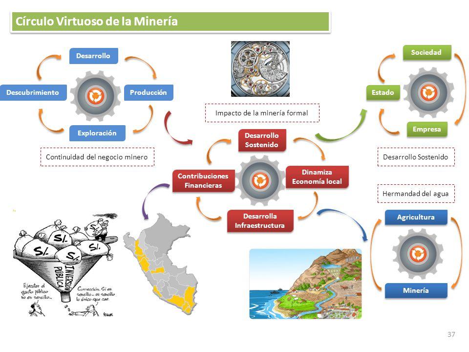 Círculo Virtuoso de la Minería