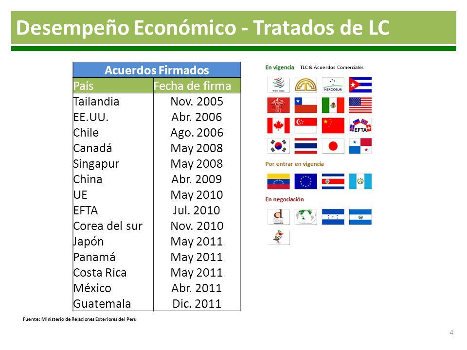 Desempeño Económico - Tratados de LC