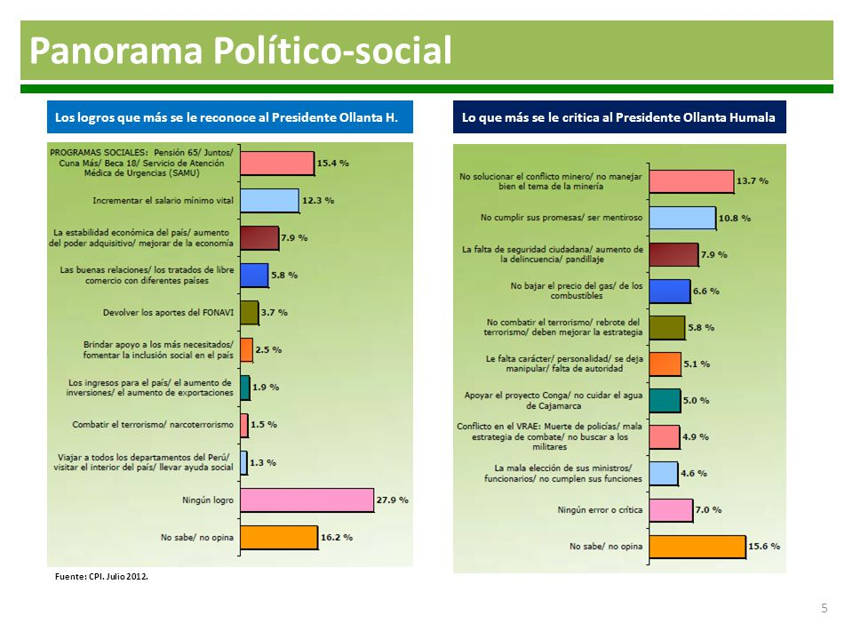 Panorama Político-social