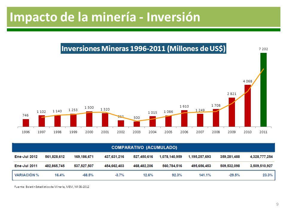Impacto de la minería - Inversión