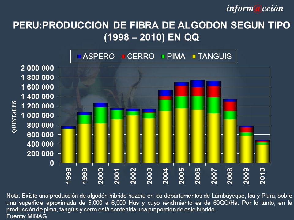 PERU:PRODUCCION DE FIBRA DE ALGODON SEGUN TIPO