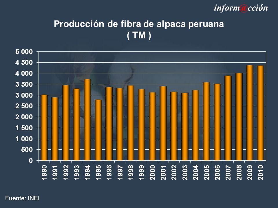 Producción de fibra de alpaca peruana