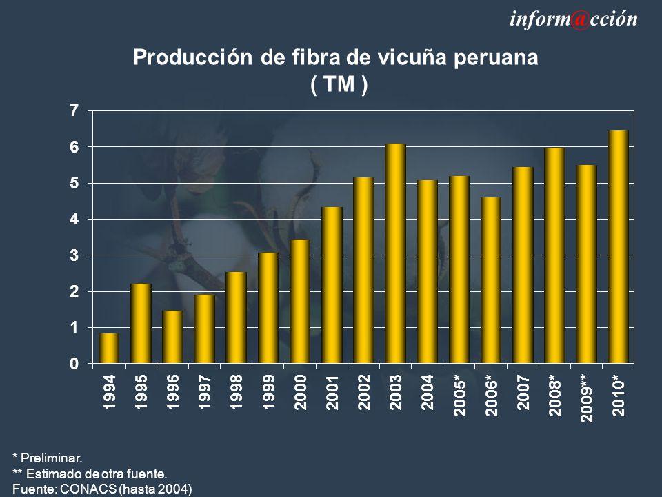Producción de fibra de vicuña peruana
