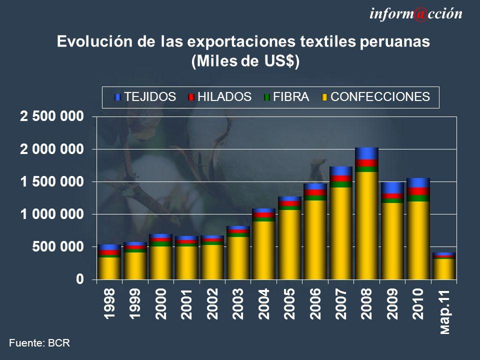 Evolución de las exportaciones textiles peruanas
