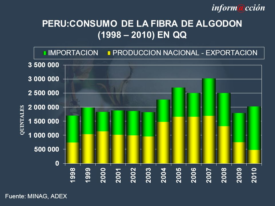 PERU:CONSUMO DE LA FIBRA DE ALGODON