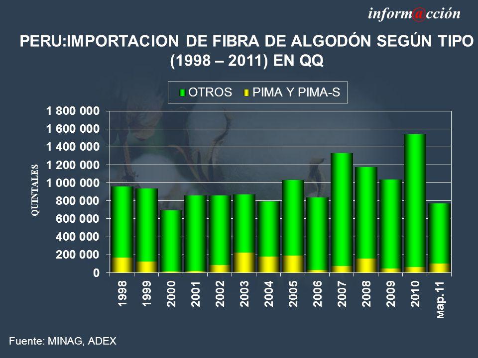 PERU:IMPORTACION DE FIBRA DE ALGODÓN SEGÚN TIPO