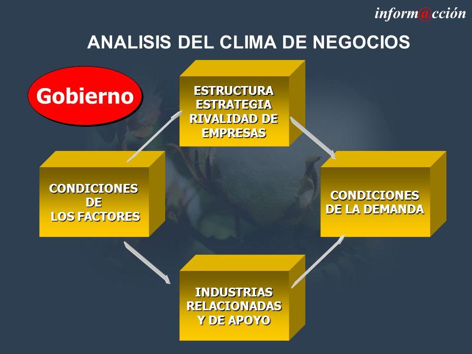 ANALISIS DEL CLIMA DE NEGOCIOS