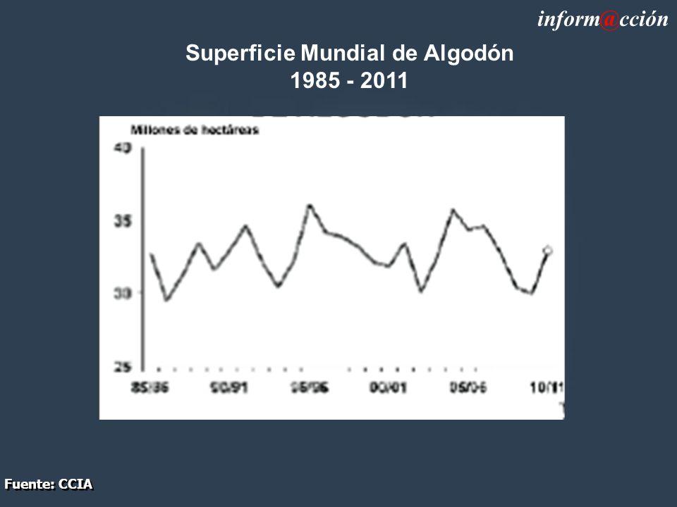 Superficie Mundial de Algodón 1985 - 2011