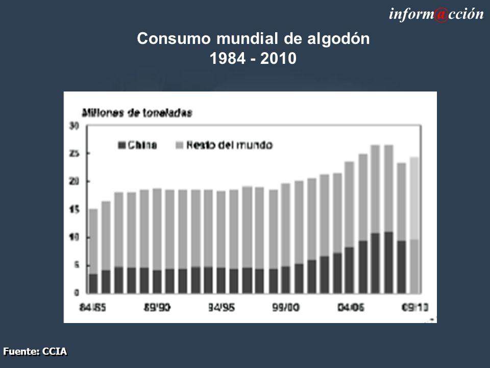 Consumo mundial de algodón 1984 - 2010