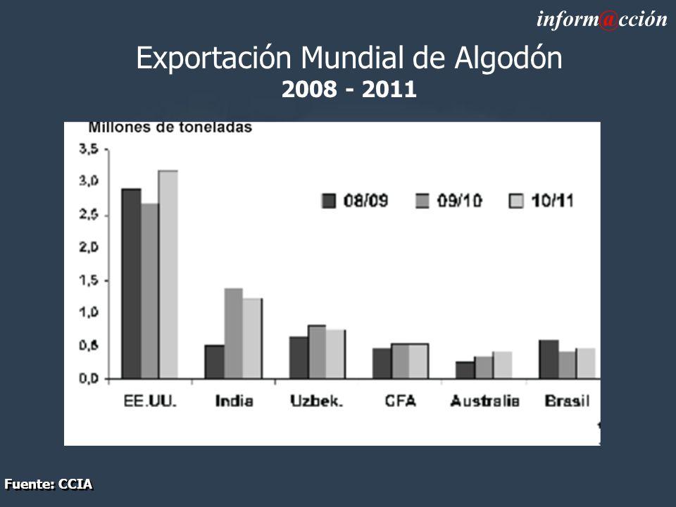 Exportación Mundial de Algodón 2008 - 2011