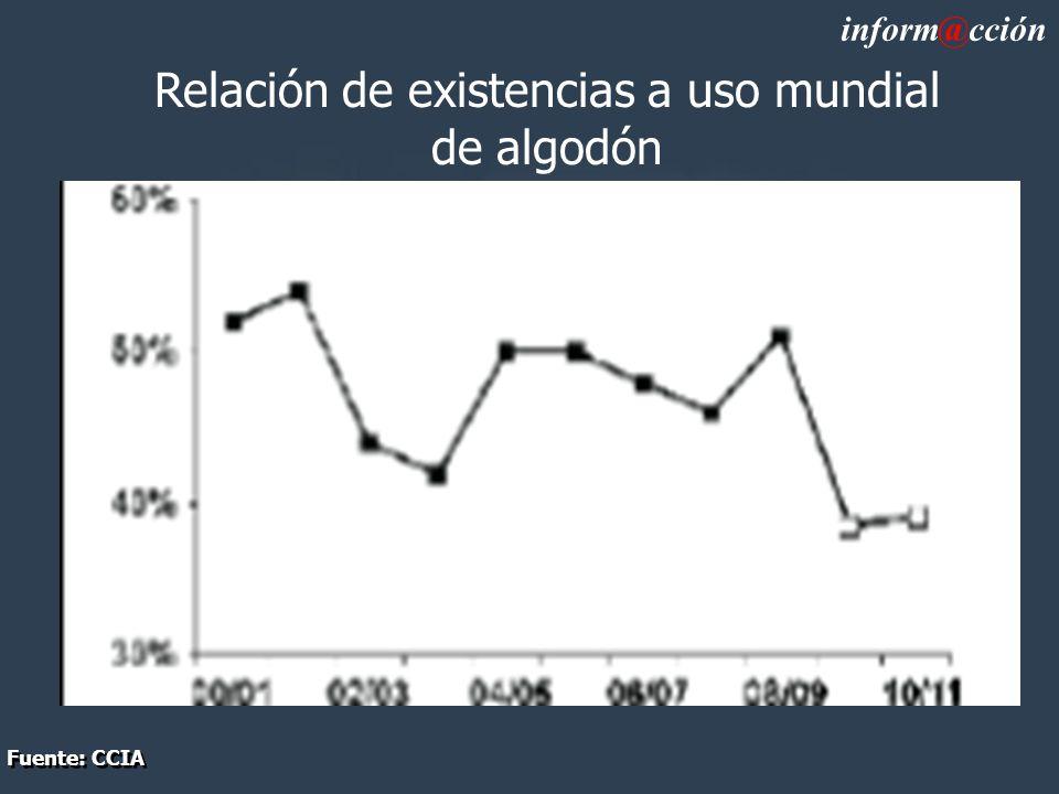 Relación de existencias a uso mundial de algodón