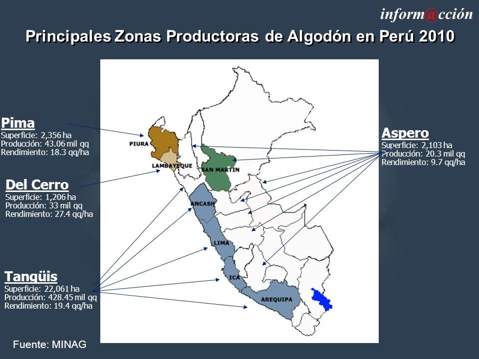 Principales Zonas Productoras de Algodón en Perú 2010