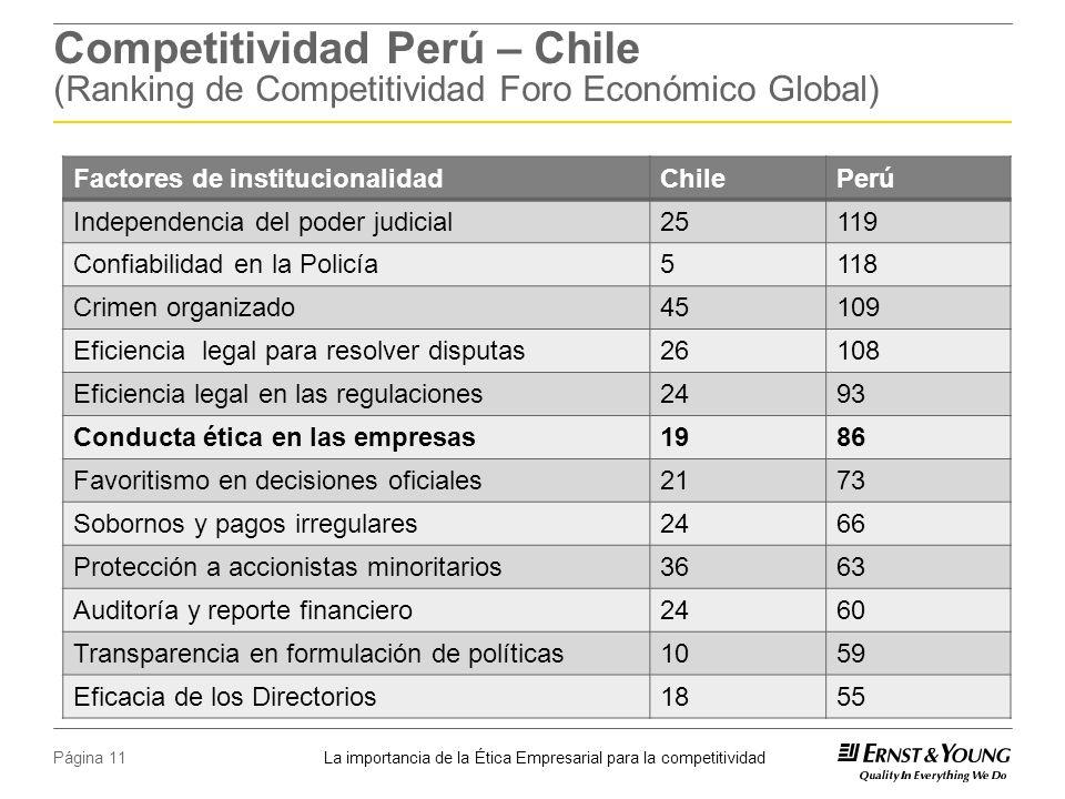 Competitividad Perú – Chile (Ranking de Competitividad Foro Económico Global)