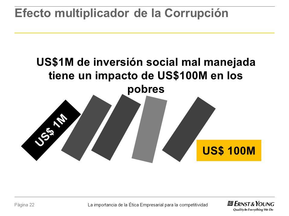 Efecto multiplicador de la Corrupción