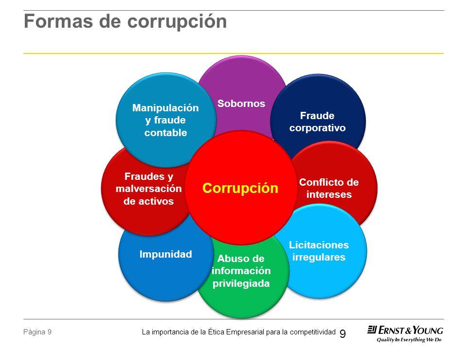 Formas de corrupción Corrupción Sobornos Manipulación y fraude