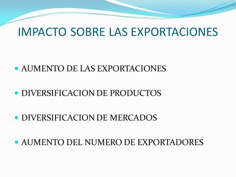 IMPACTO SOBRE LAS EXPORTACIONES