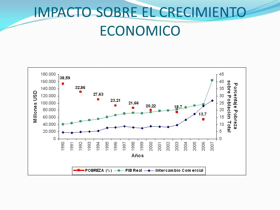 IMPACTO SOBRE EL CRECIMIENTO ECONOMICO