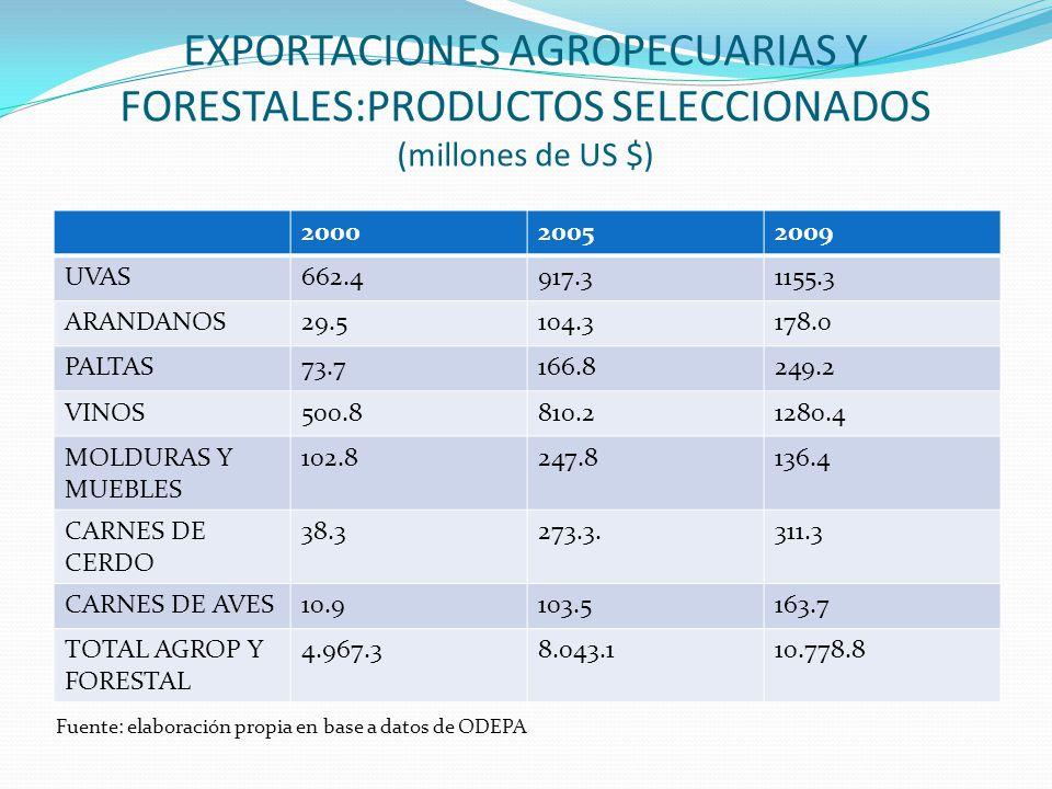 EXPORTACIONES AGROPECUARIAS Y FORESTALES:PRODUCTOS SELECCIONADOS (millones de US $)