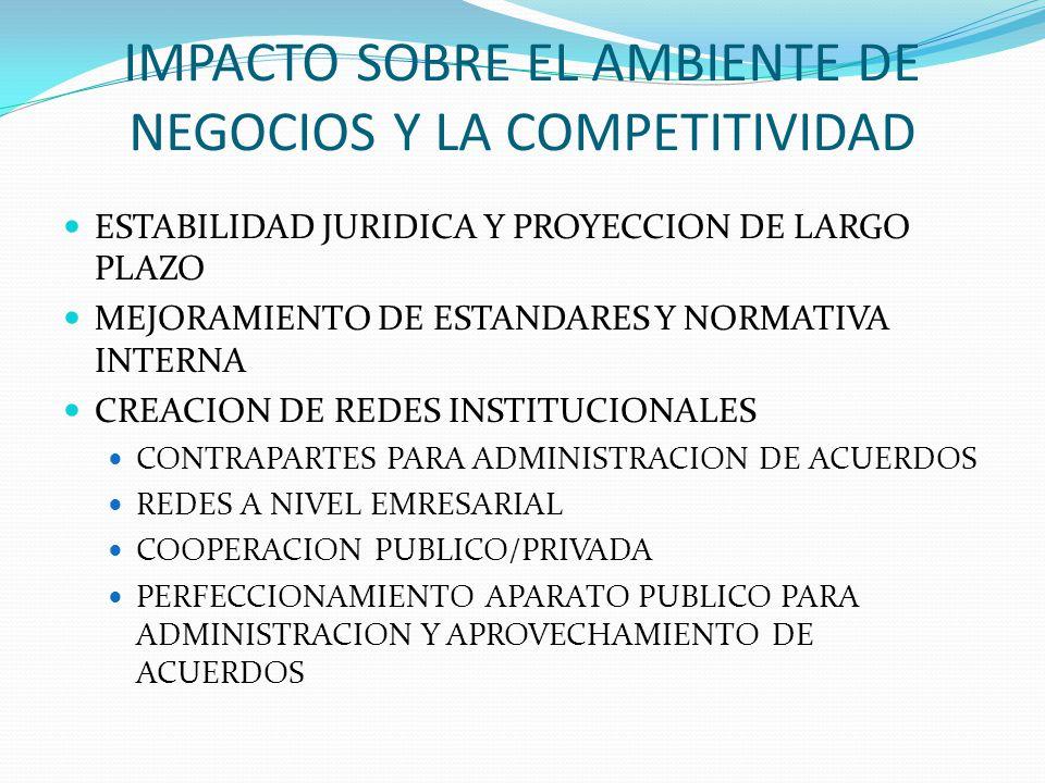 IMPACTO SOBRE EL AMBIENTE DE NEGOCIOS Y LA COMPETITIVIDAD