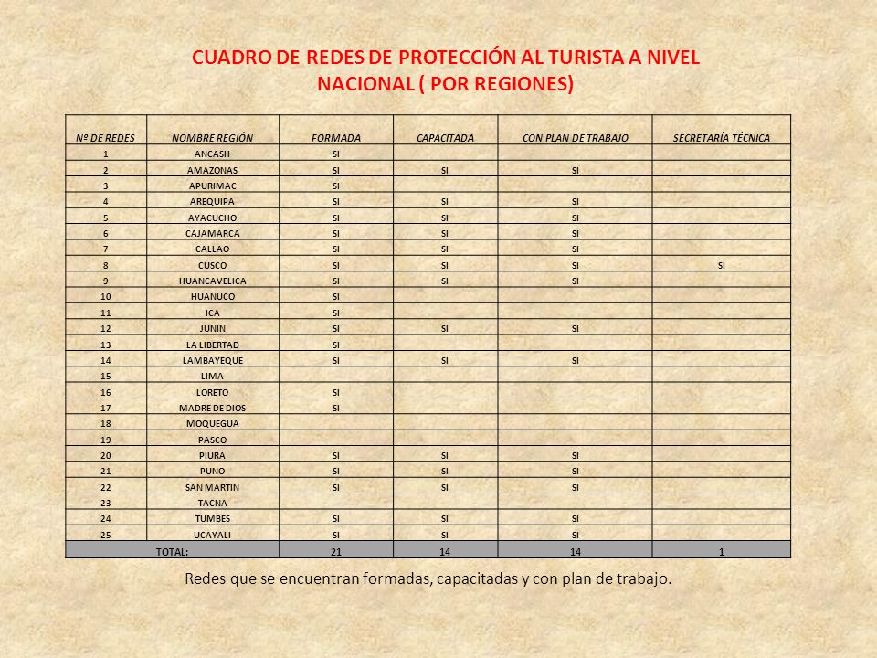 CUADRO DE REDES DE PROTECCIÓN AL TURISTA A NIVEL NACIONAL ( POR REGIONES)