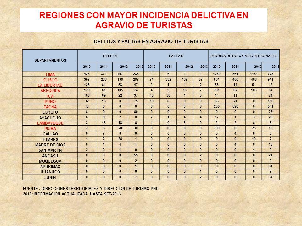 REGIONES CON MAYOR INCIDENCIA DELICTIVA EN AGRAVIO DE TURISTAS