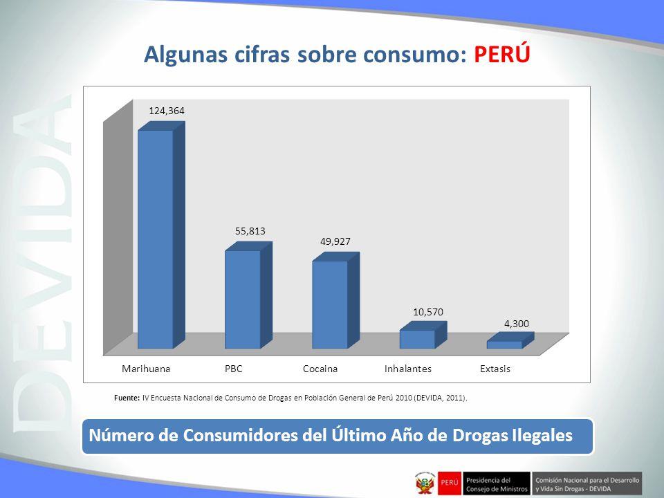 Algunas cifras sobre consumo: PERÚ
