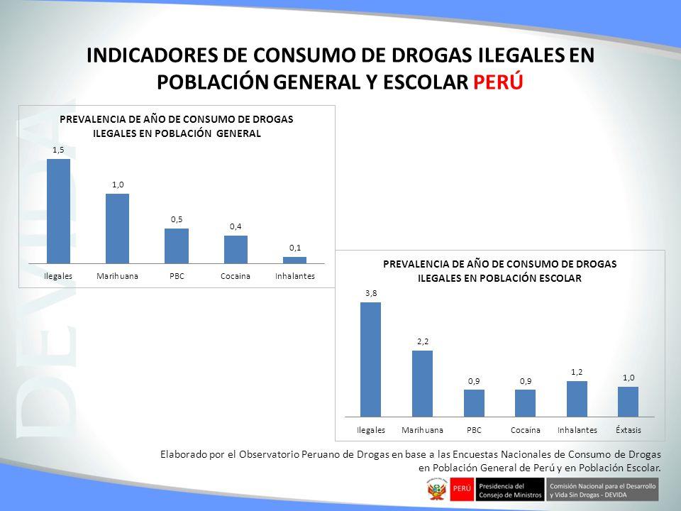 INDICADORES DE CONSUMO DE DROGAS ILEGALES EN POBLACIÓN GENERAL Y ESCOLAR PERÚ