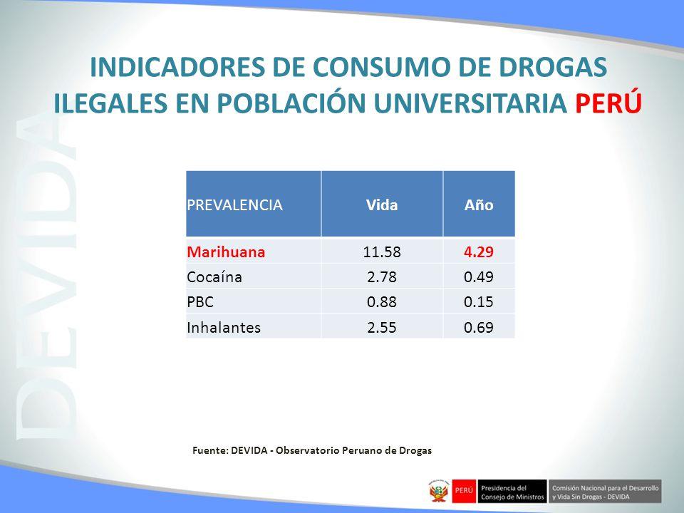 INDICADORES DE CONSUMO DE DROGAS ILEGALES EN POBLACIÓN UNIVERSITARIA PERÚ