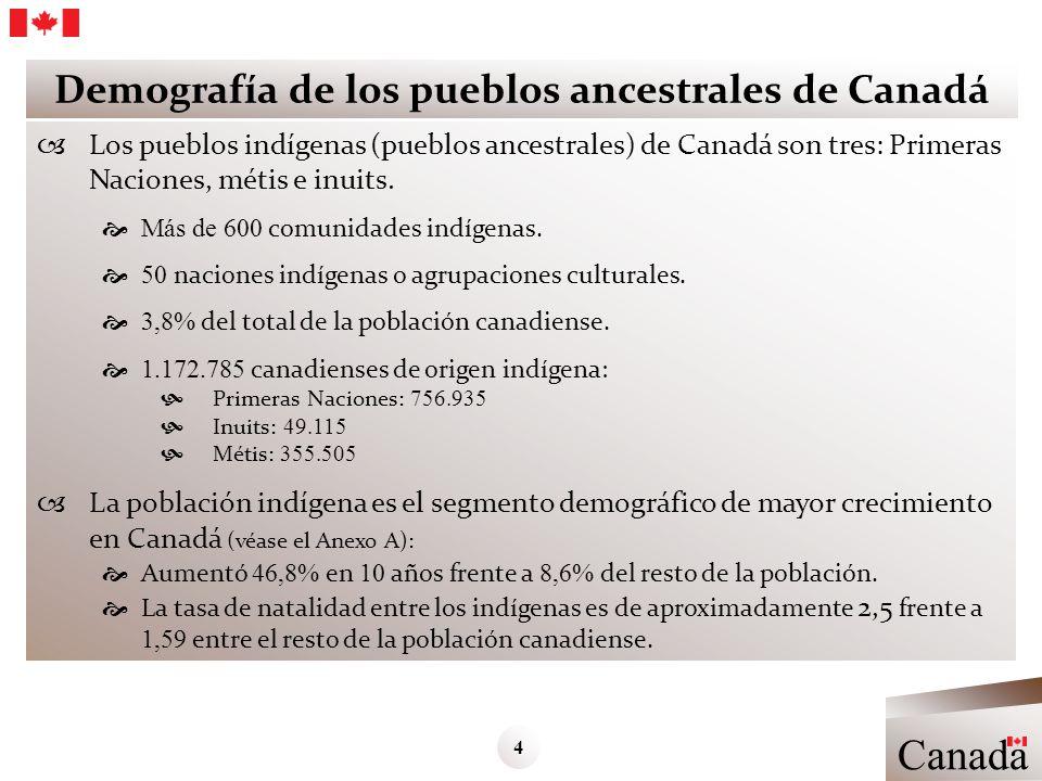 Demografía de los pueblos ancestrales de Canadá