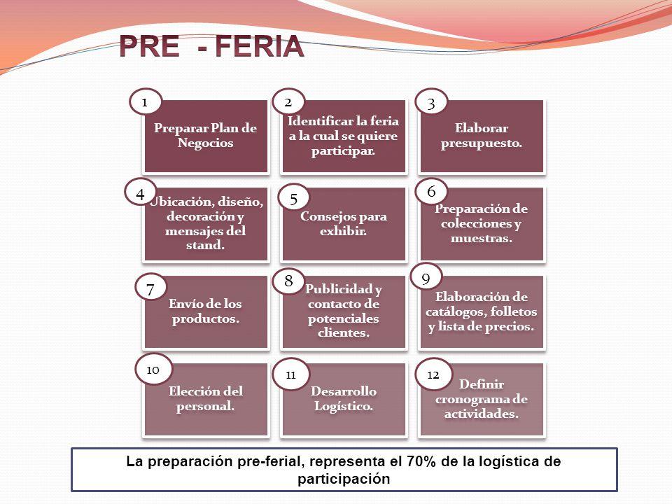 PRE - FERIA 1. 2. 3. Preparar Plan de Negocios. Identificar la feria a la cual se quiere participar.