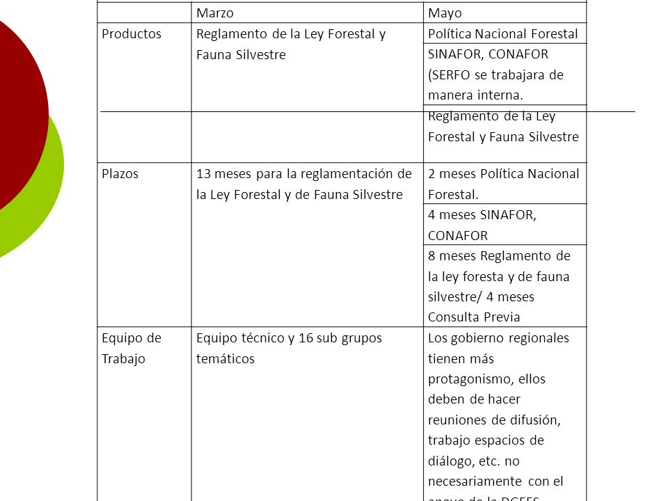 Proceso Participativo y Descentralizado del Fortalecimiento del Sector Forestal