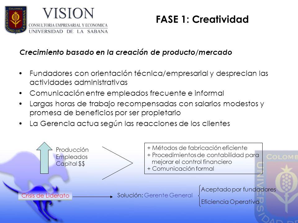 FASE 1: Creatividad Crecimiento basado en la creación de producto/mercado.