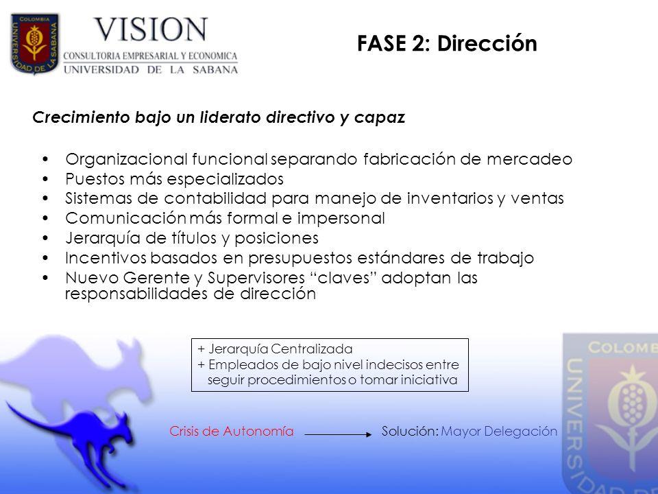FASE 2: Dirección Crecimiento bajo un liderato directivo y capaz
