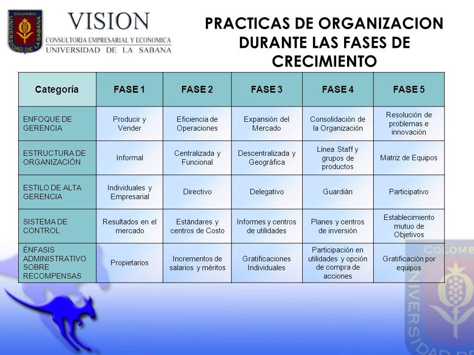 PRACTICAS DE ORGANIZACION DURANTE LAS FASES DE CRECIMIENTO