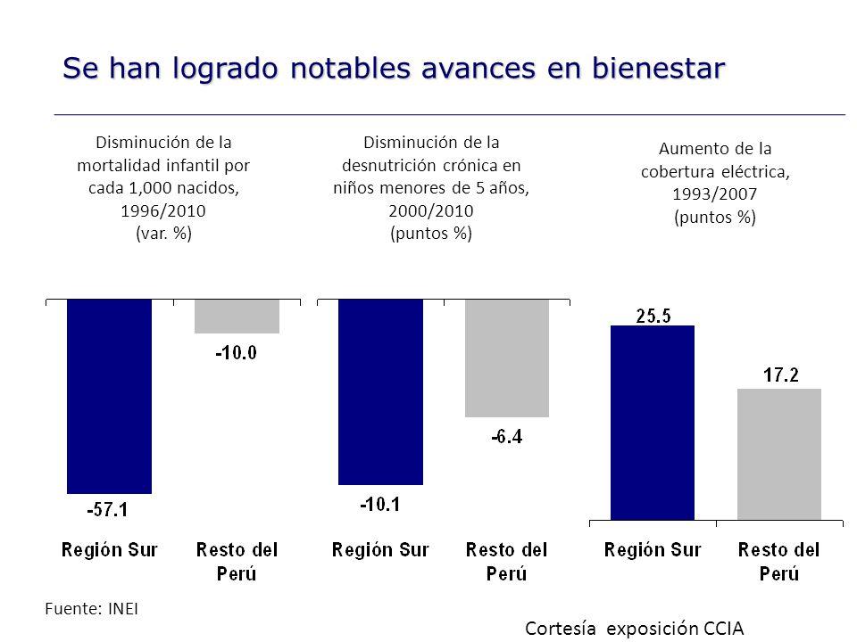 Aumento de la cobertura eléctrica, 1993/2007