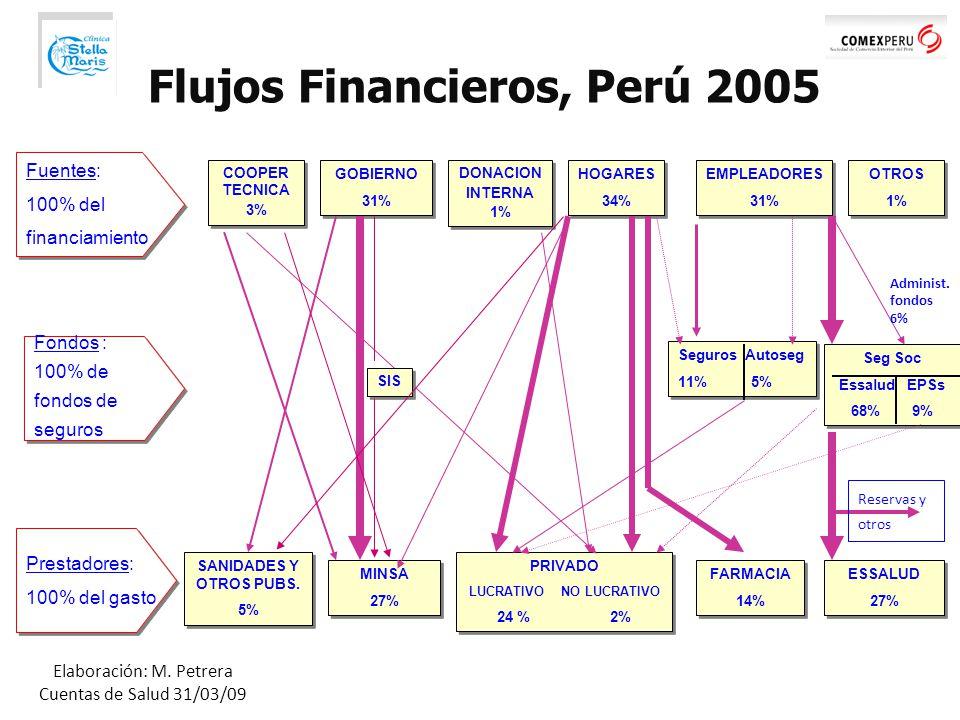 Flujos Financieros, Perú 2005 LUCRATIVO NO LUCRATIVO