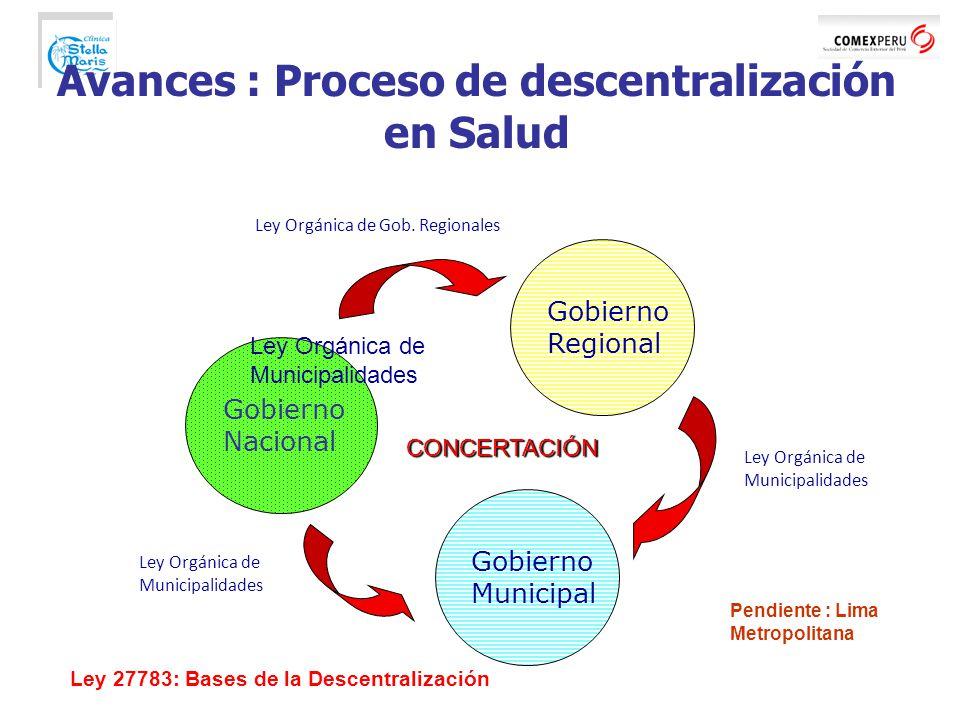 Avances : Proceso de descentralización en Salud