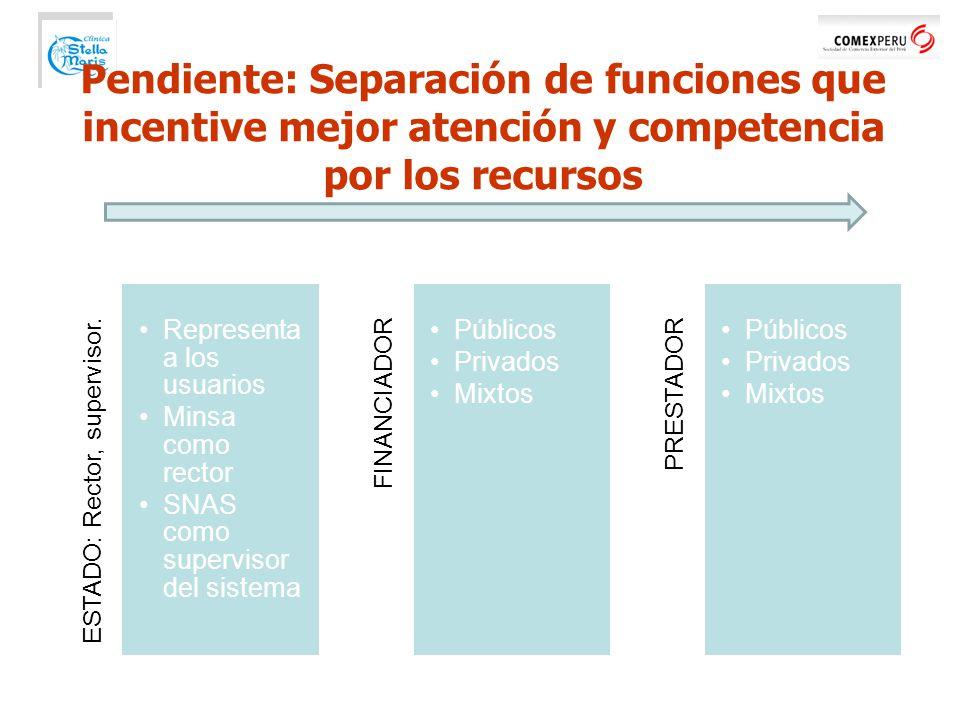 Pendiente: Separación de funciones que incentive mejor atención y competencia por los recursos